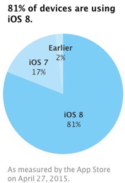 iOS 8 Adoption April 27 2015