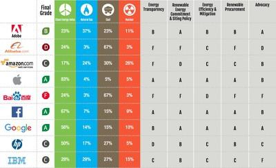 Greenpeace apple energy rating