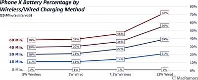 iphonexchargingtestwiredwireless