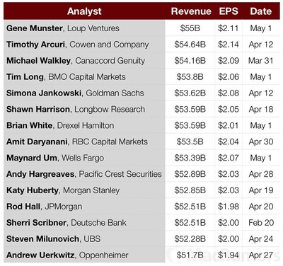 AAPL Q2 2017 earnings preview 1
