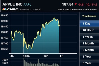 143959 cnbc real time