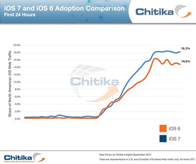 Chitika iOS 7