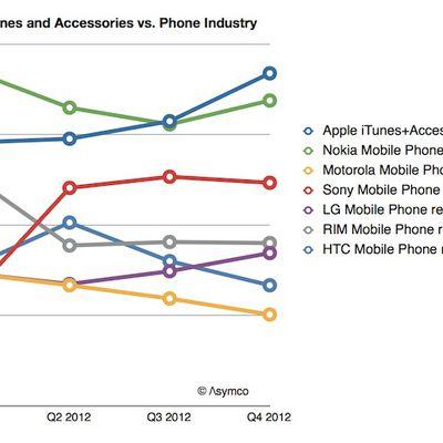 asymco itunes phone revenues