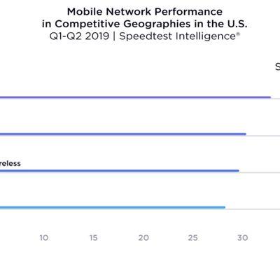 ookla 2019 network performance