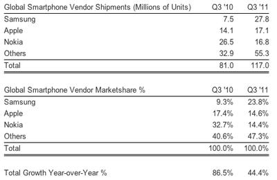 strategy analytics q311 smartphones