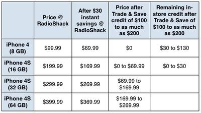 radioshack dec2011 iphone sale1