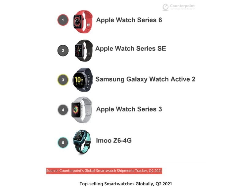 Top lista najprodavanijih smartwatch