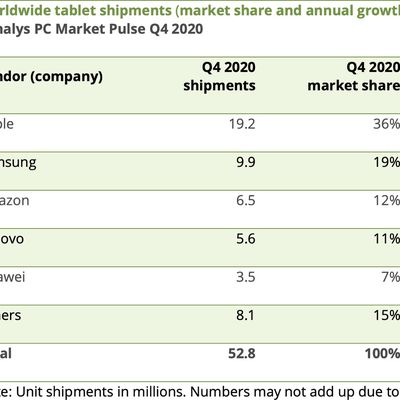 canalys tablet shipments q42020