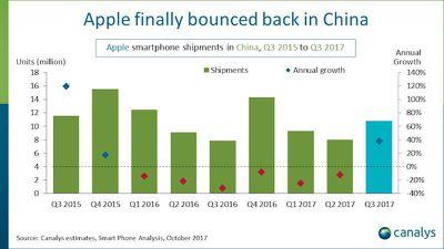 apple china canalys 3q17