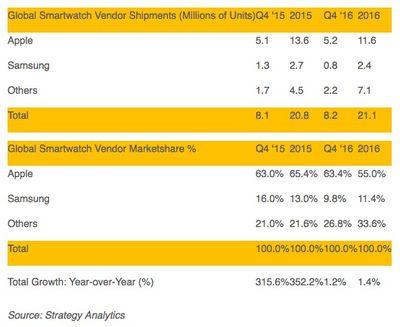strategy analytics q4 2016 smartwatches