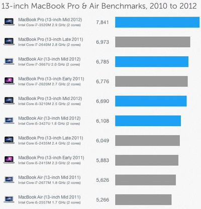 geekbench mid 2012 13 macbook pro