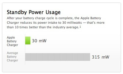 125214 apple battery charger standby usage