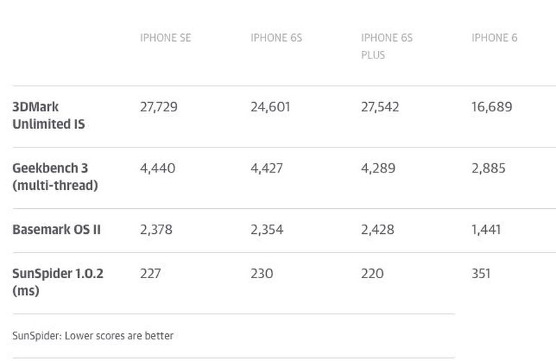 iphonesebenchmark