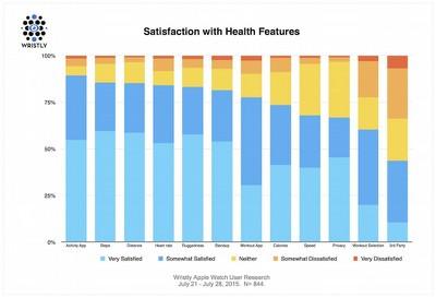 Apple Watch Satisfaction Features
