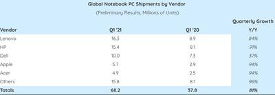 pc notebook strategy analytics shipments