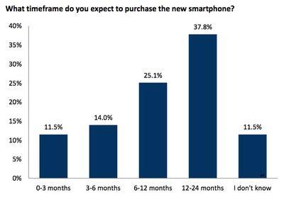 RBC Capital iPhone Upgrade Chart 2015