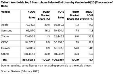 gartner q4 2020 sales charts light