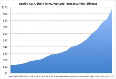 apple now has 97 billion in cash on hand lets put that in context