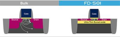 en.bulk_fd_soi_logo