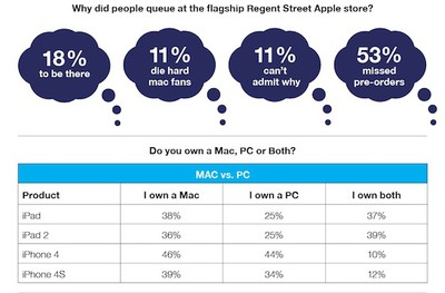 regent street iphone 4s survey