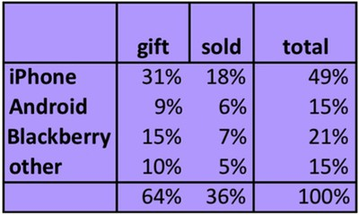 iphone secondary market