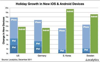 localytics christmas 2011 devices