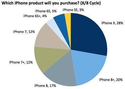 iphone x rbc