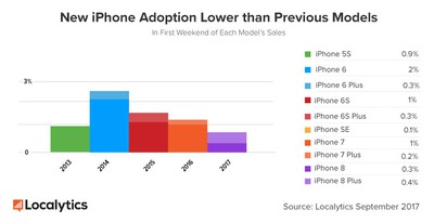 New iPhone Adoption Lower than Previous Models