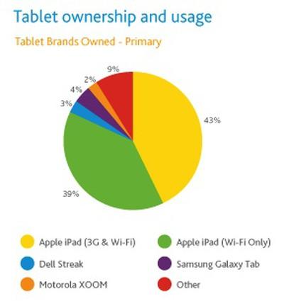 132337 nielsen 1q2011 tablet share