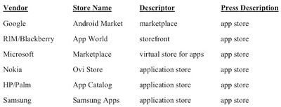 094223 app store competitors