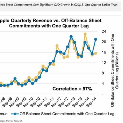 huberty off balance sheet commitments