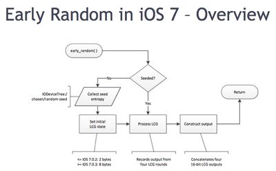 ios7-early-random-number