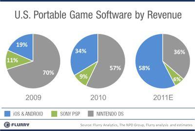 flurry us game revenue estimates