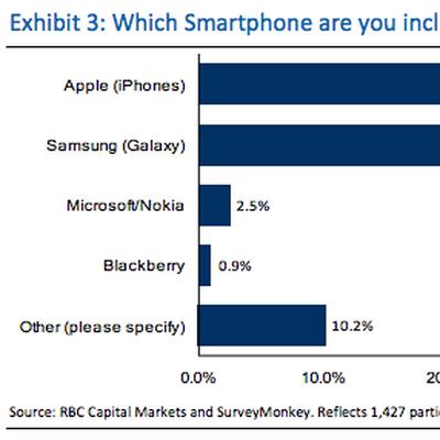 smartphone iphone 50 percent