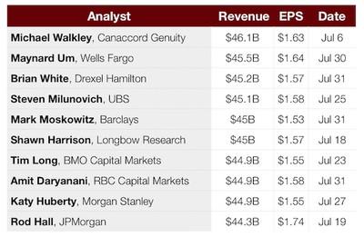AAPL Q3 2017 earnings estimates