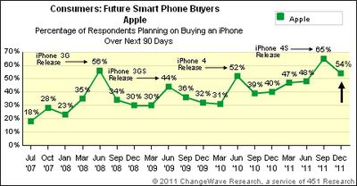 changewave dec11 iphone future share