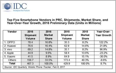 IDC china smartphone