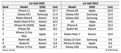 Top 10 most shipped smartphones H1 2020 v2