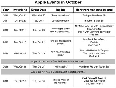 apple event october schedule