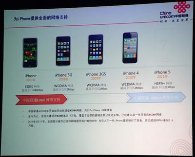 china unicom iphone 5 hspa plus
