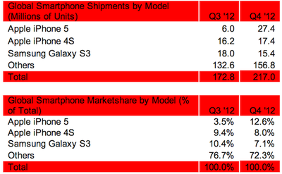 strategy_analytics_top_phones_4q2012