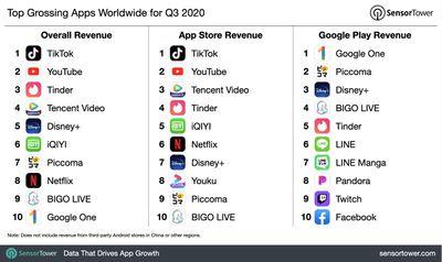 q3 2020 top app revenue chart