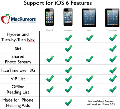 Ios6 feature chart