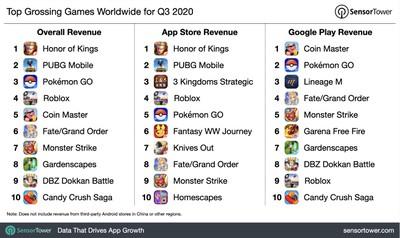 q3 2020 top game revenue chart