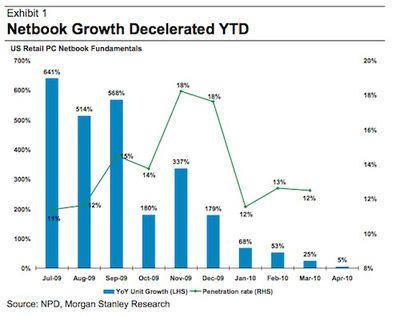 112454 huberty netbook growth