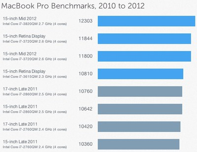 geekbench mid 2012 macbook pro
