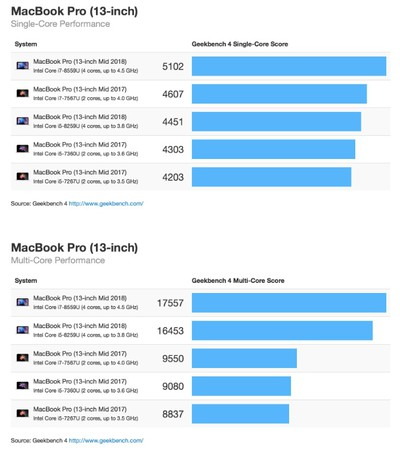 2018 13 inch macbook pro geekbench