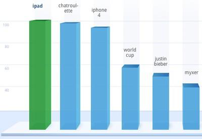 131007 google fastest rising 2010 us