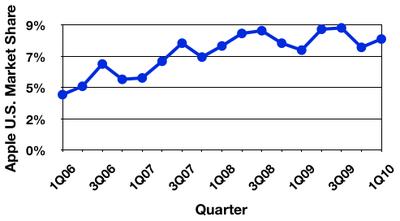 135255 gartner 1Q10 us trend