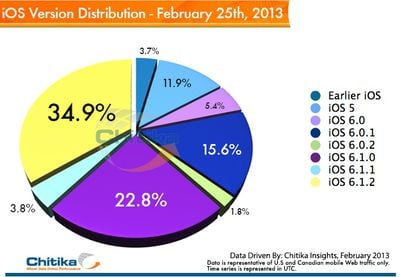 chitika_ios_6_1_2_distribution